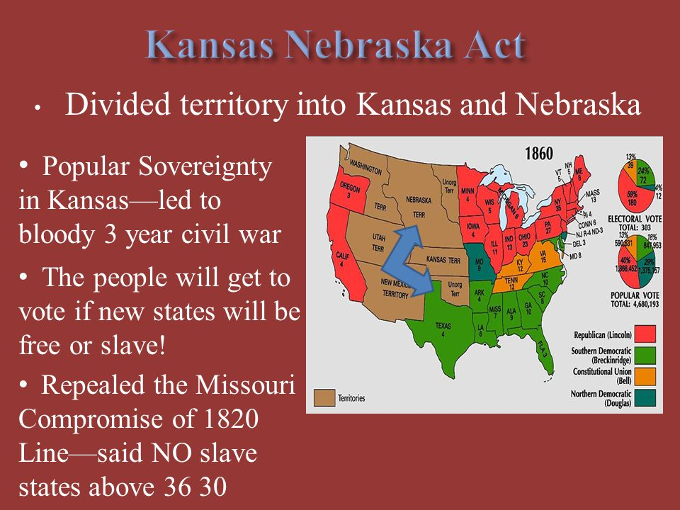 Kansas Nebraska Act Divided territory into Kansas and Nebraska