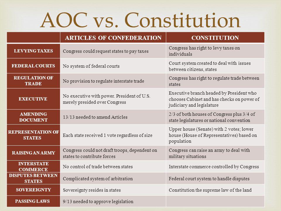 AOC vs. Constitution ARTICLES OF CONFEDERATION CONSTITUTION