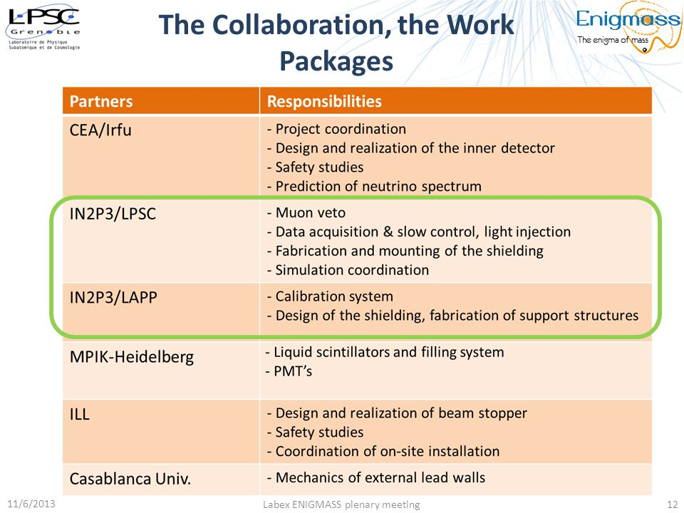 The Collaboration, the Work Packages