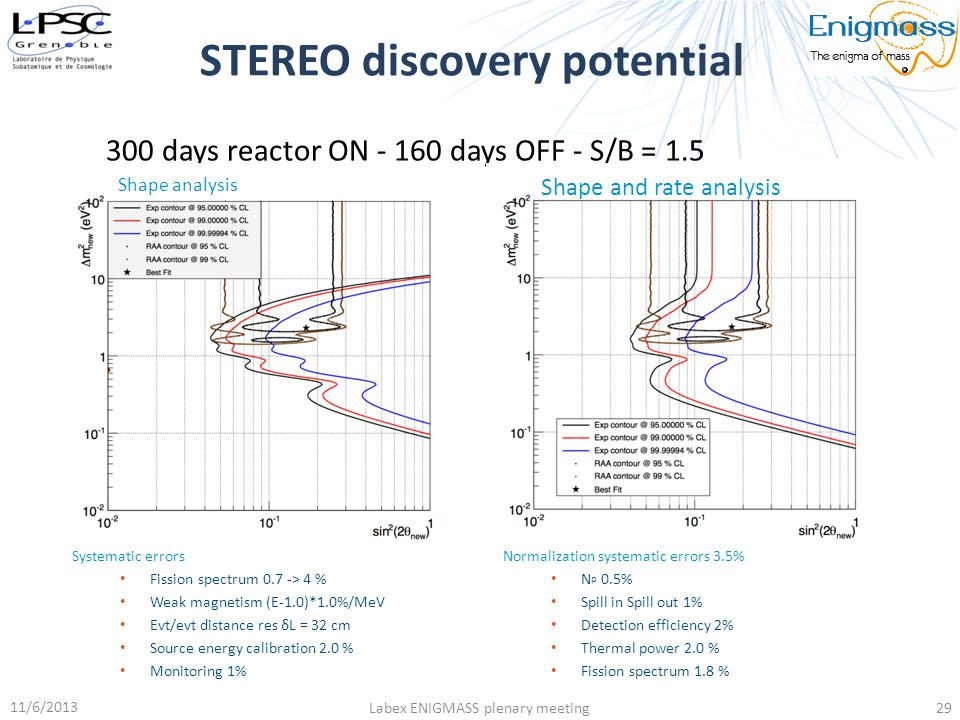STEREO discovery potential