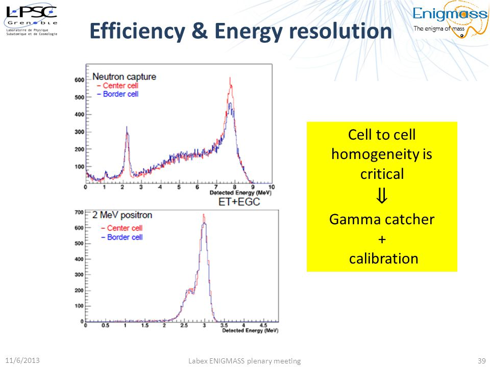Efficiency & Energy resolution