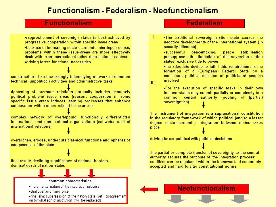 Functionalism - Federalism - Neofunctionalism common characteristics: