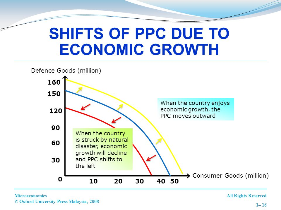 SHIFTS OF PPC DUE TO ECONOMIC GROWTH