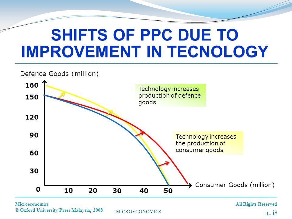 SHIFTS OF PPC DUE TO IMPROVEMENT IN TECNOLOGY