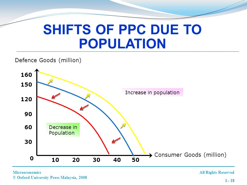 SHIFTS OF PPC DUE TO POPULATION