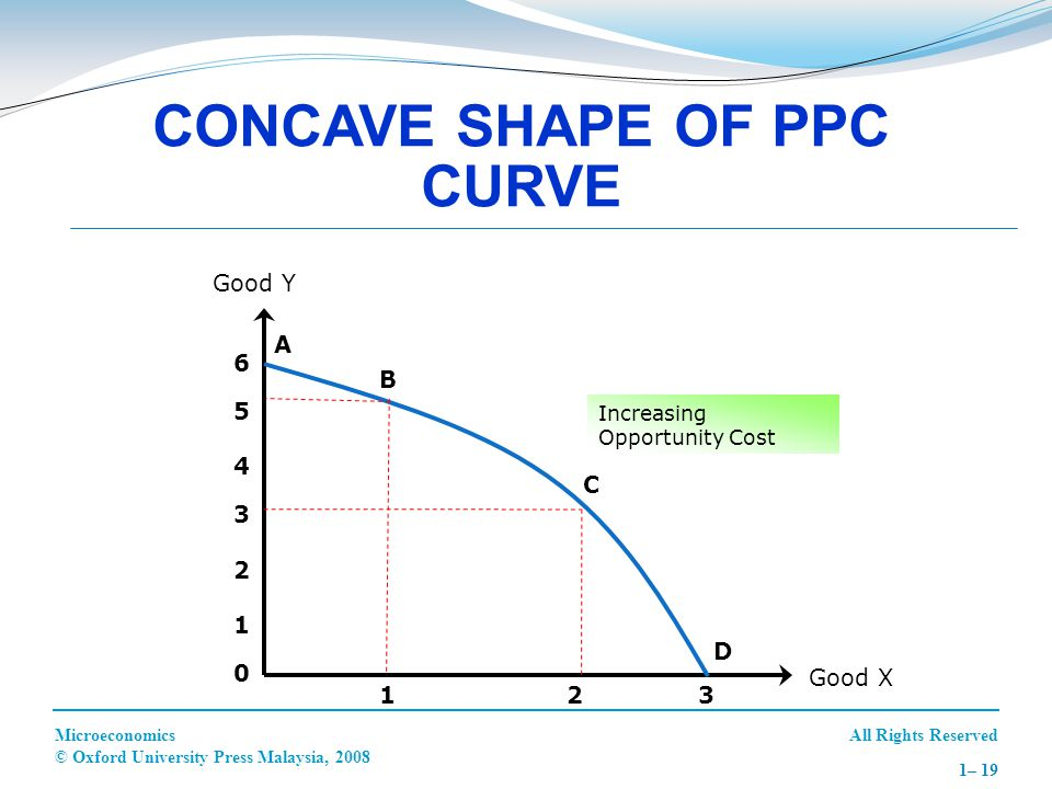 CONCAVE SHAPE OF PPC CURVE