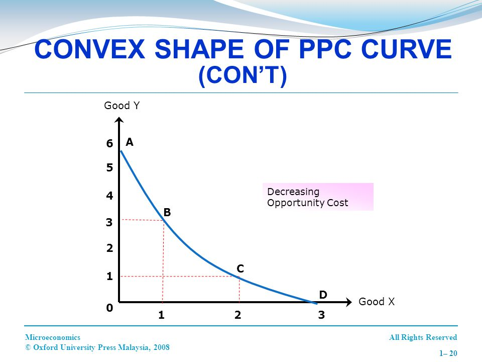 CONVEX SHAPE OF PPC CURVE (CON'T)
