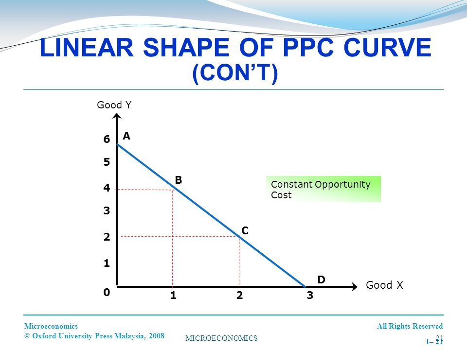 LINEAR SHAPE OF PPC CURVE (CON'T)