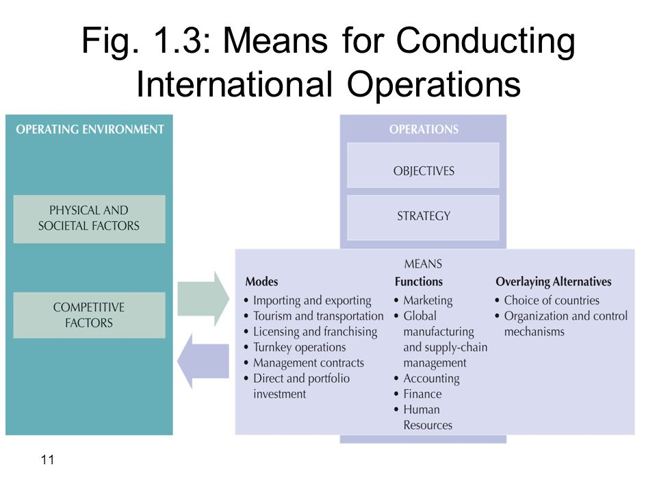 Fig. 1.3: Means for Conducting International Operations