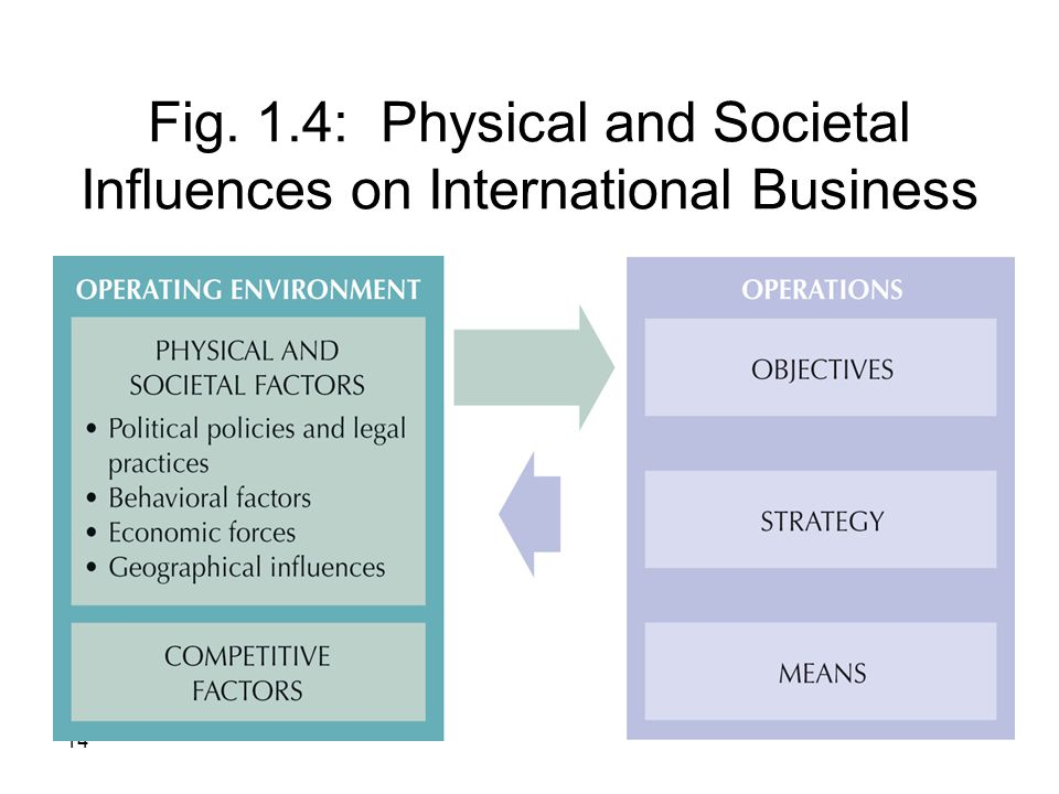 Fig. 1.4: Physical and Societal Influences on International Business