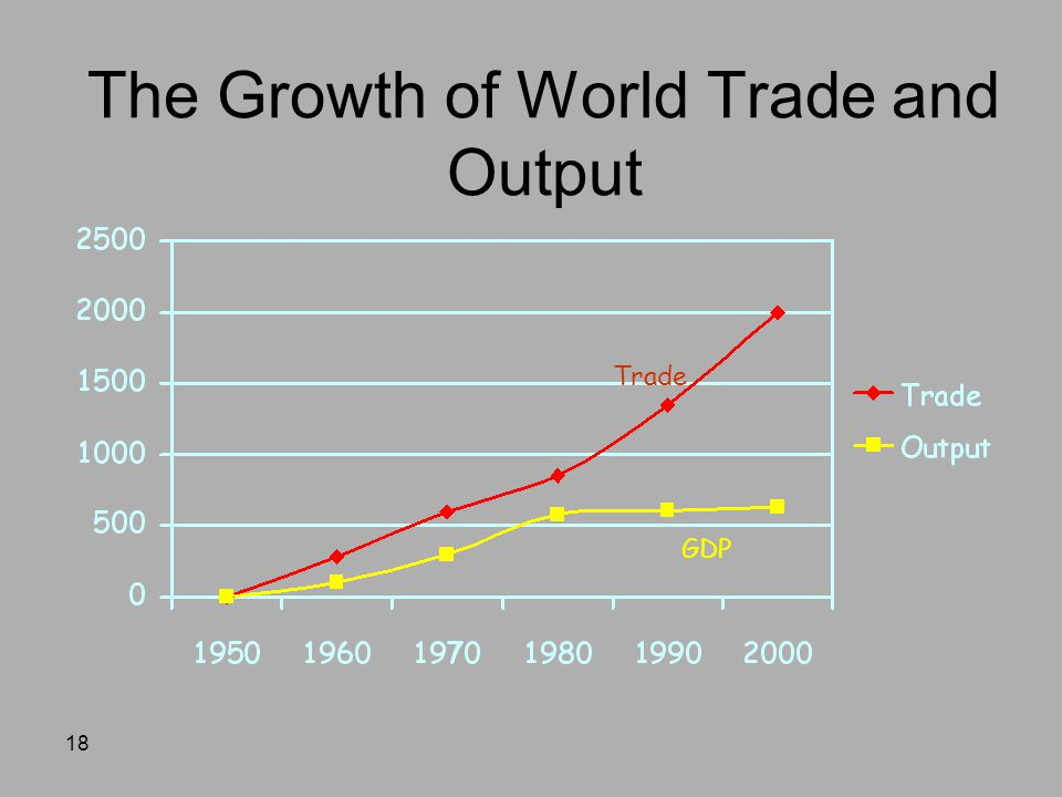 The Growth of World Trade and Output