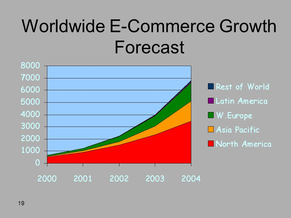 Worldwide E-Commerce Growth Forecast