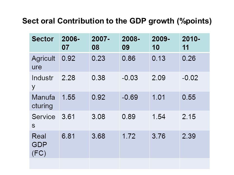 Sect oral Contribution to the GDP growth (%points)