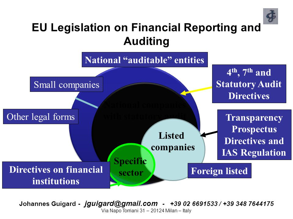 EU Legislation on Financial Reporting and Auditing