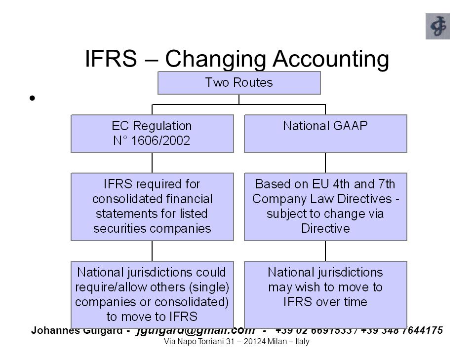 IFRS – Changing Accounting