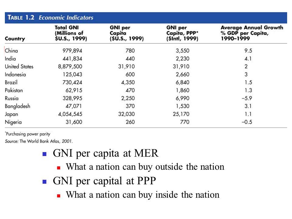 GNI per capita at MER GNI per capital at PPP