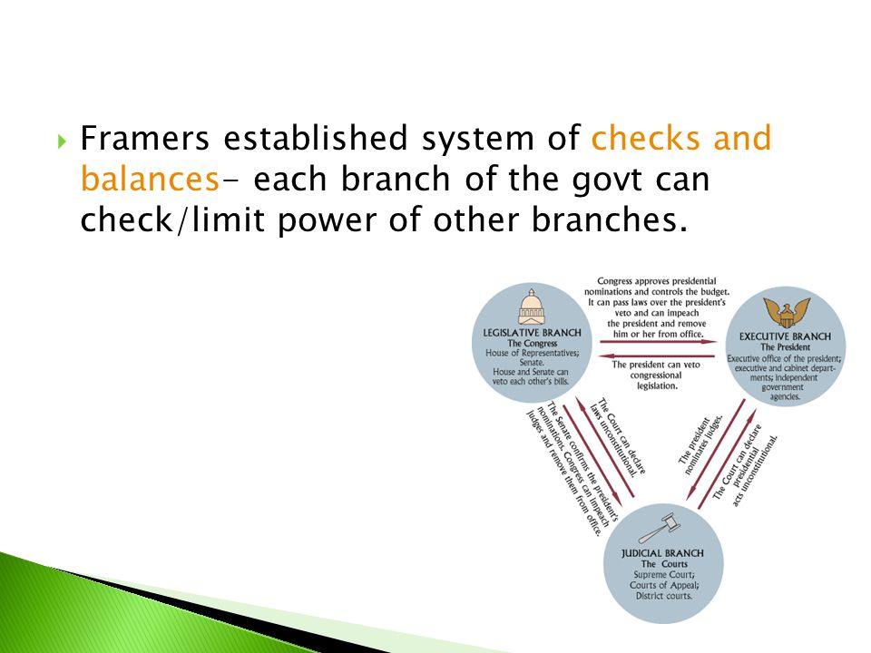 Framers established system of checks and balances- each branch of the govt can check/limit power of other branches.