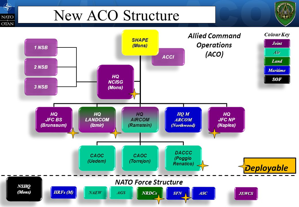 New ACO Structure Deployable Allied Command Operations (ACO)