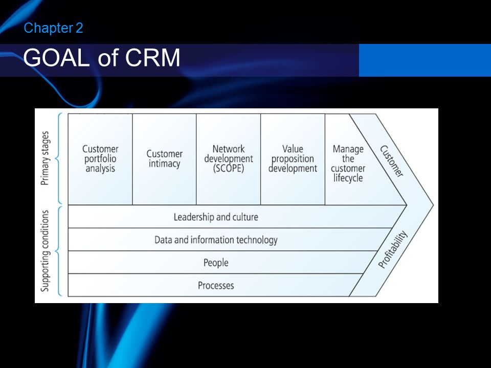 Chapter 2 GOAL of CRM