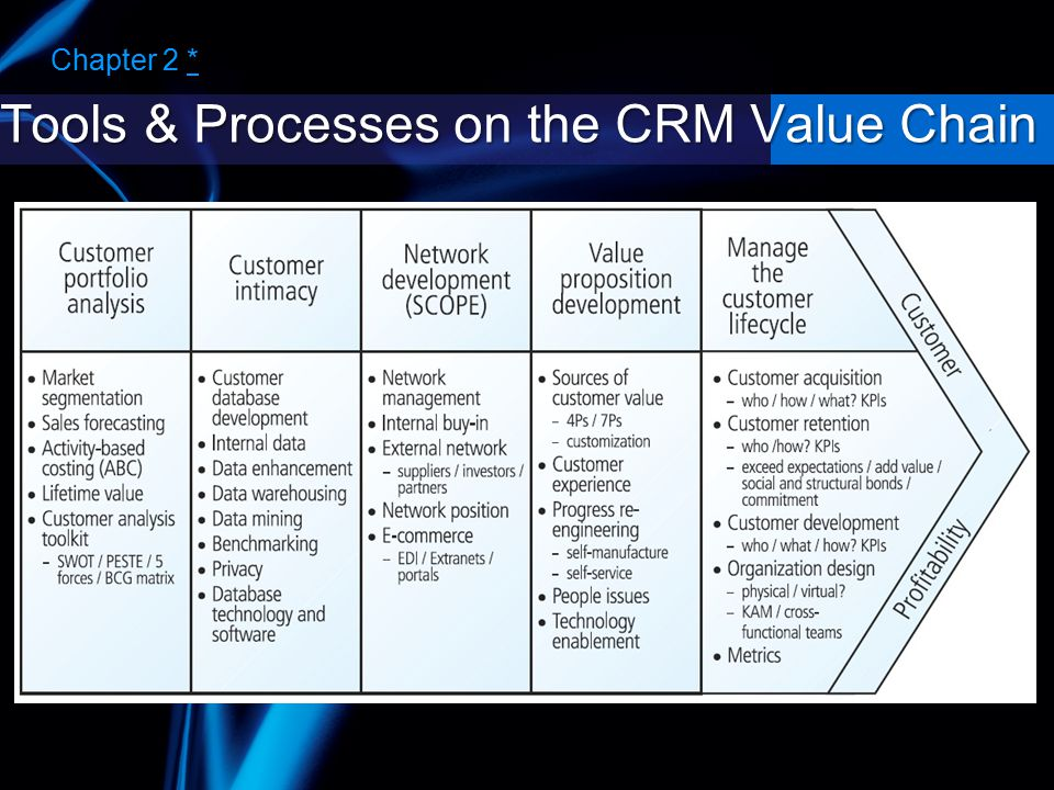 Tools & Processes on the CRM Value Chain