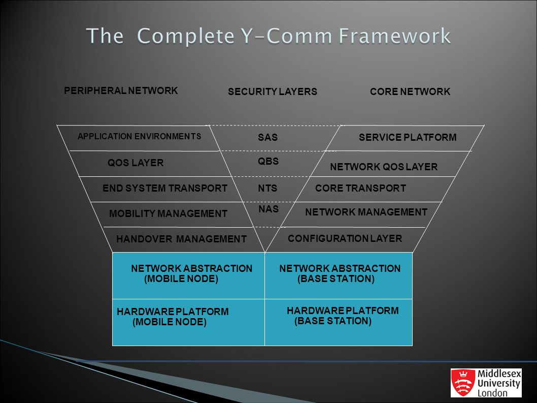 PERIPHERAL NETWORK SECURITY LAYERS CORE NETWORK SAS SERVICE PLATFORM