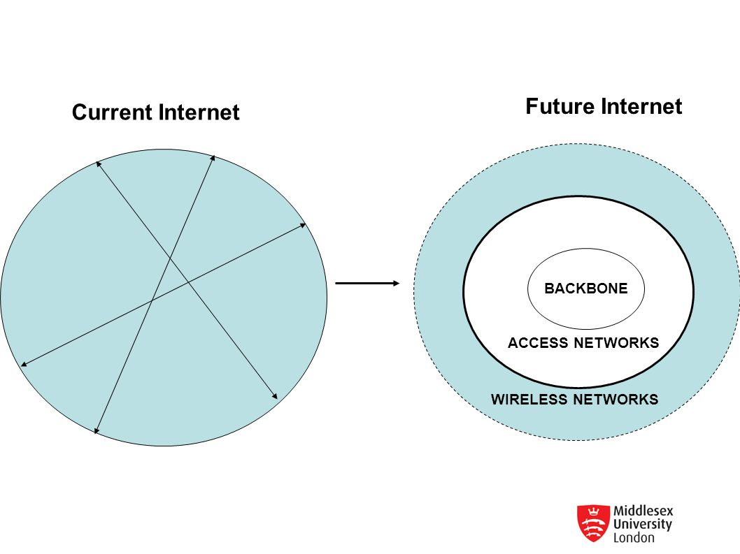Future Internet Current Internet BACKBONE ACCESS NETWORKS