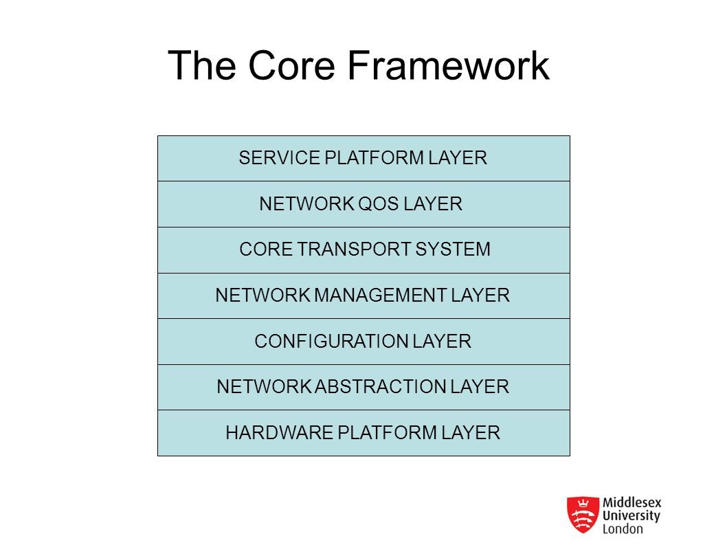The Core Framework SERVICE PLATFORM LAYER NETWORK QOS LAYER