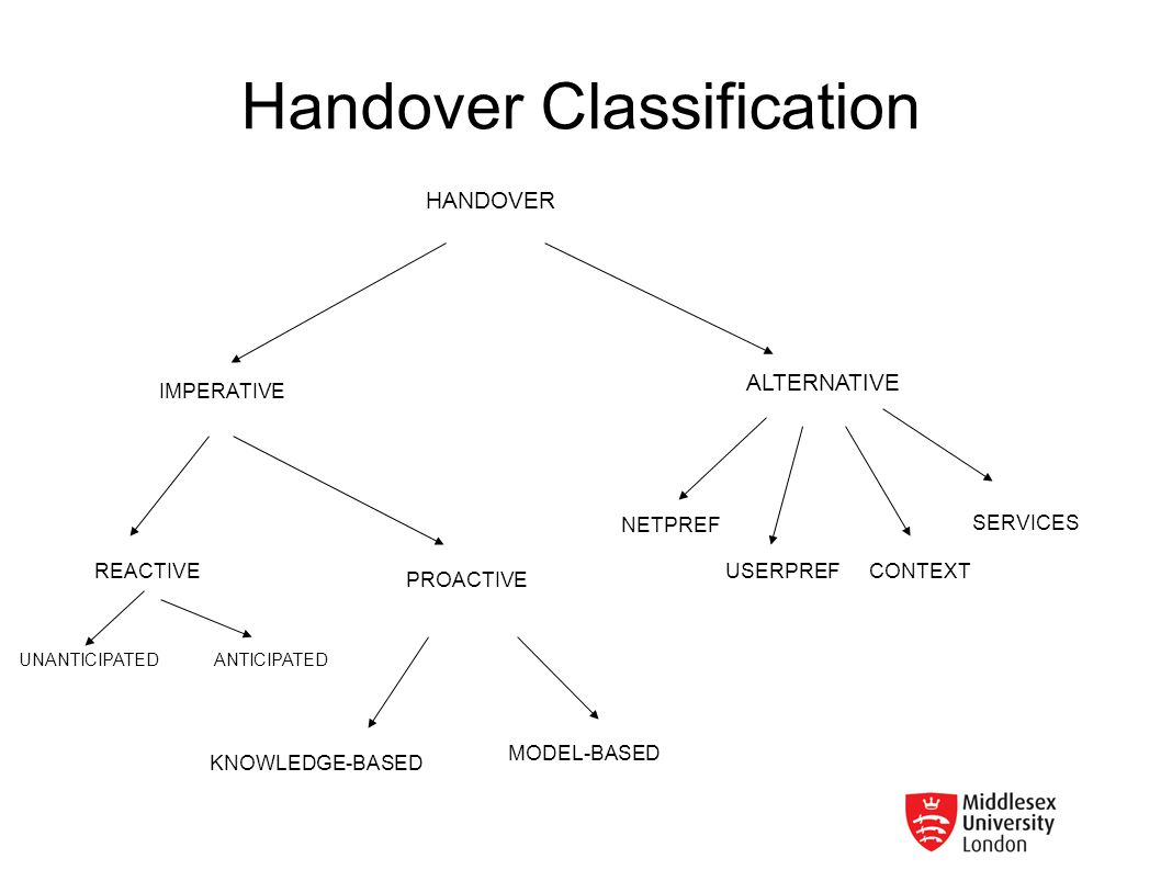 Handover Classification