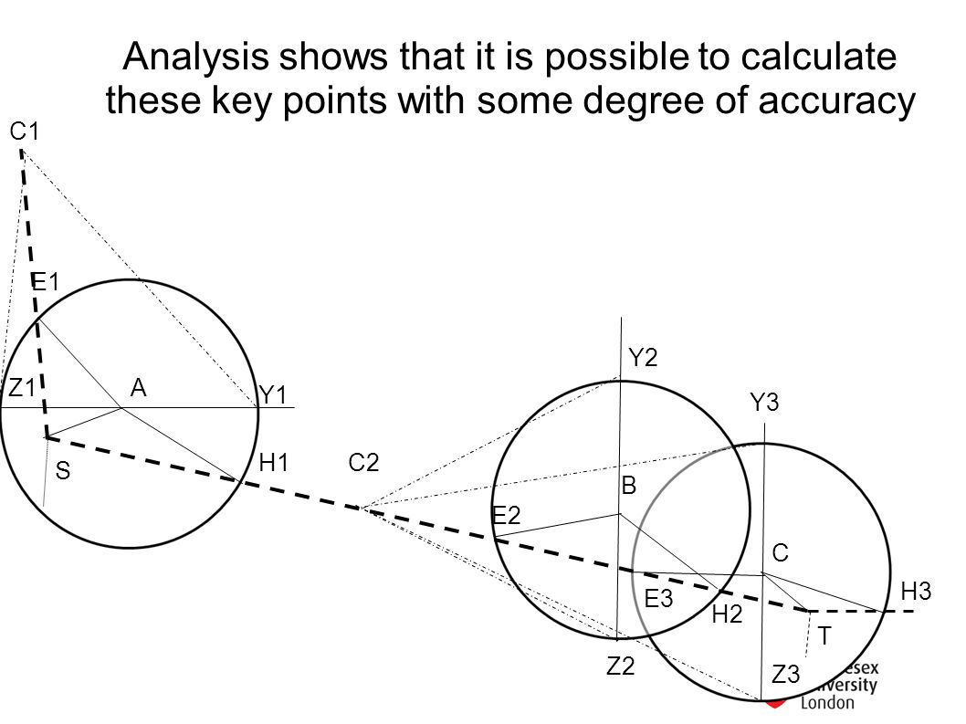 Analysis shows that it is possible to calculate these key points with some degree of accuracy