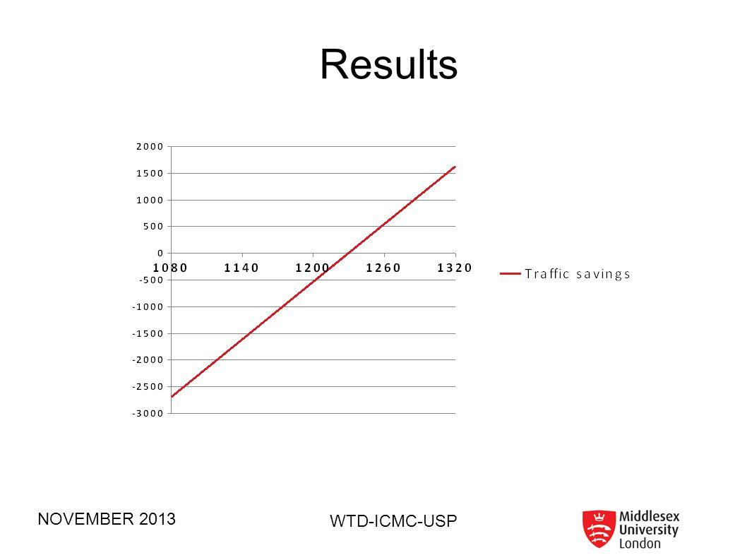 Results NOVEMBER 2013 WTD-ICMC-USP 55