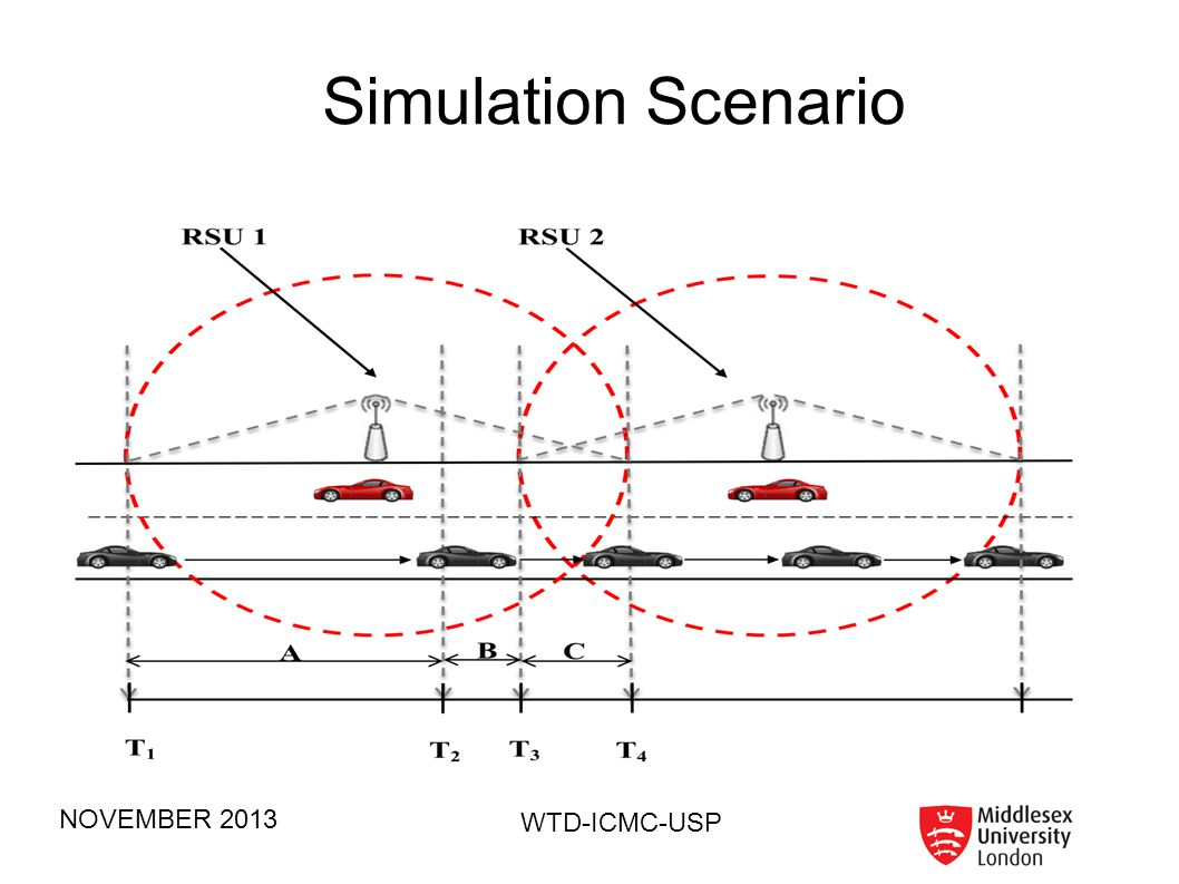 Simulation Scenario NOVEMBER 2013 WTD-ICMC-USP 63