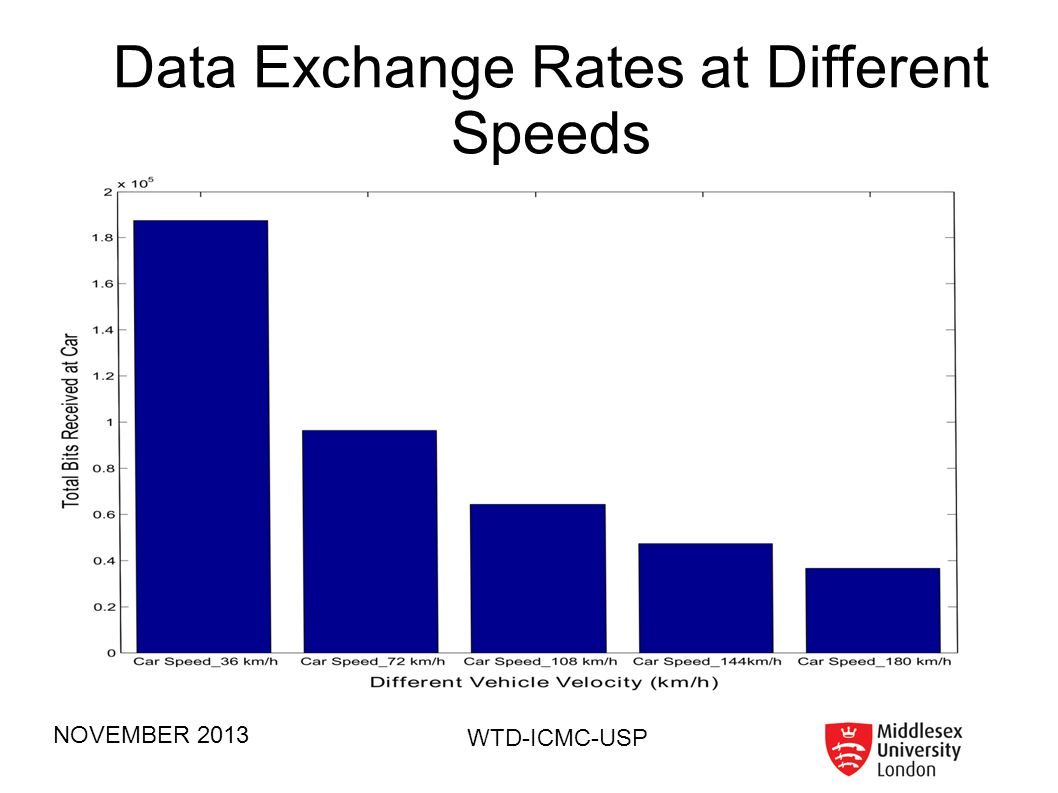 Data Exchange Rates at Different Speeds