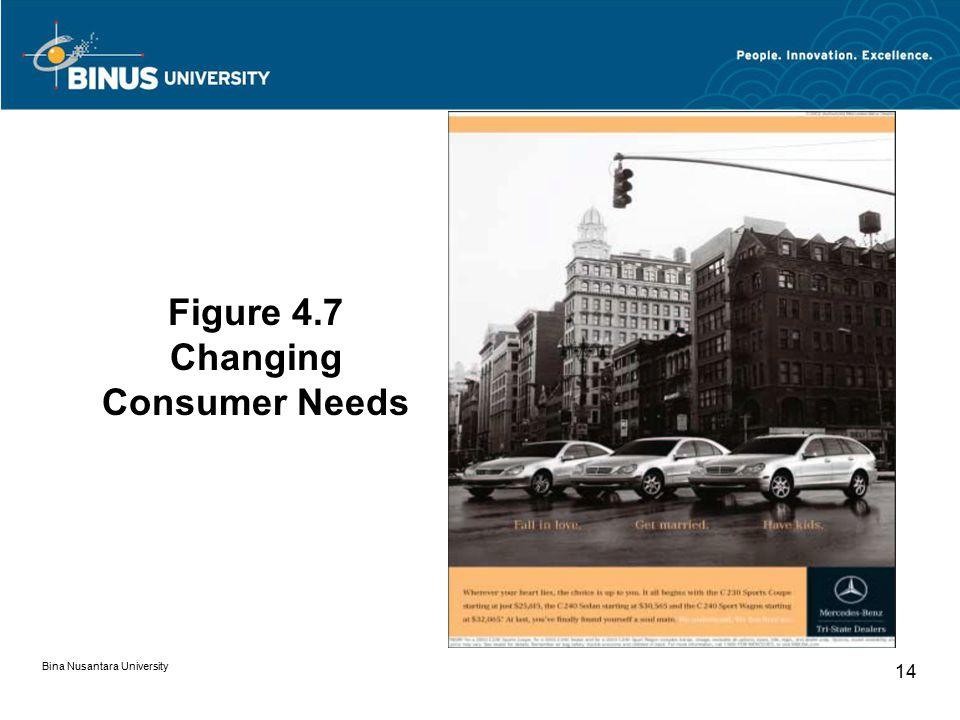 Figure 4.7 Changing Consumer Needs