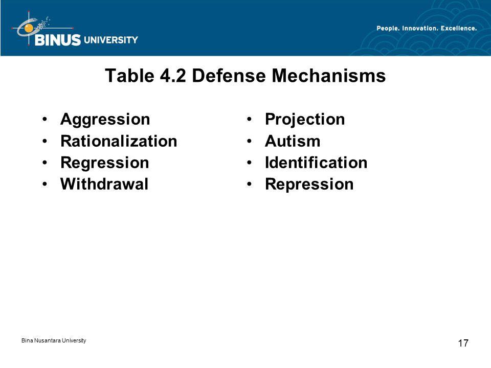 Table 4.2 Defense Mechanisms
