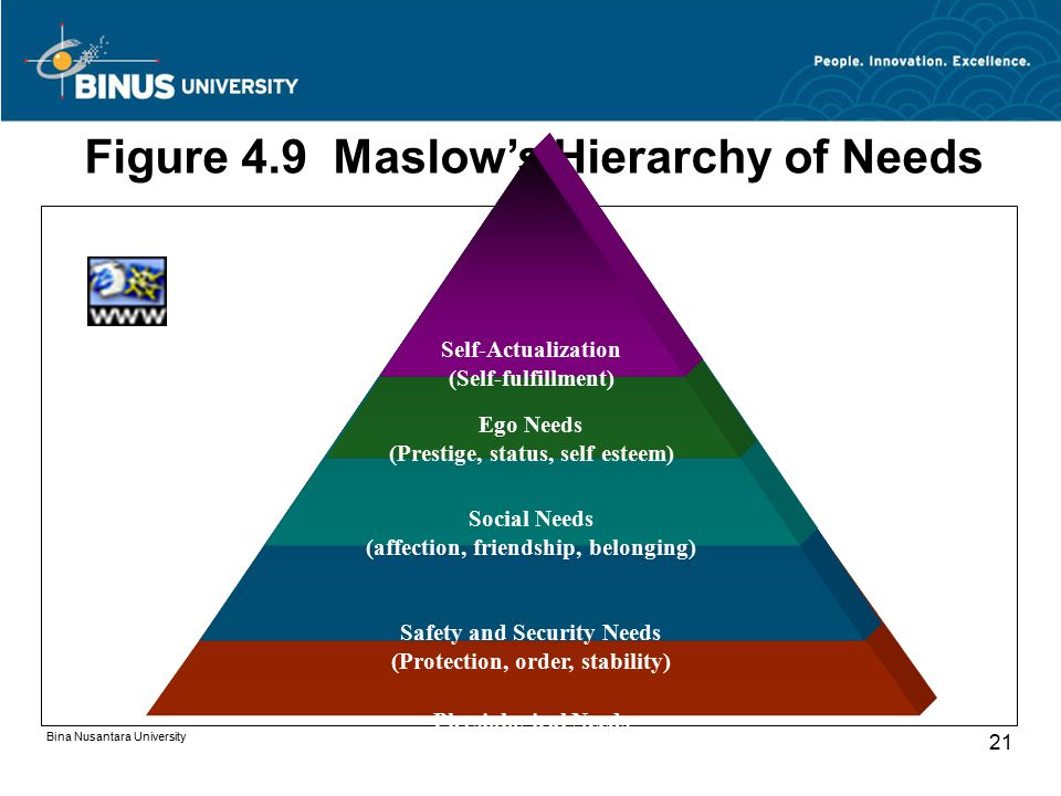 Figure 4.9 Maslow's Hierarchy of Needs