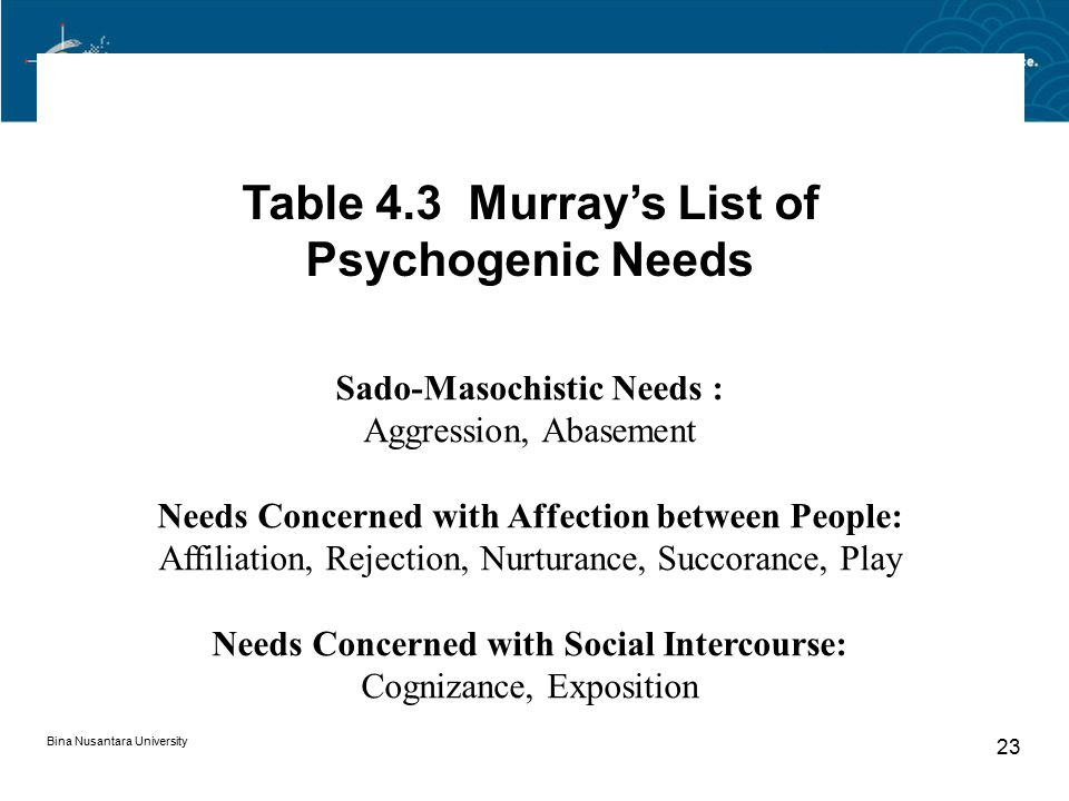 Table 4.3 Murray's List of Psychogenic Needs
