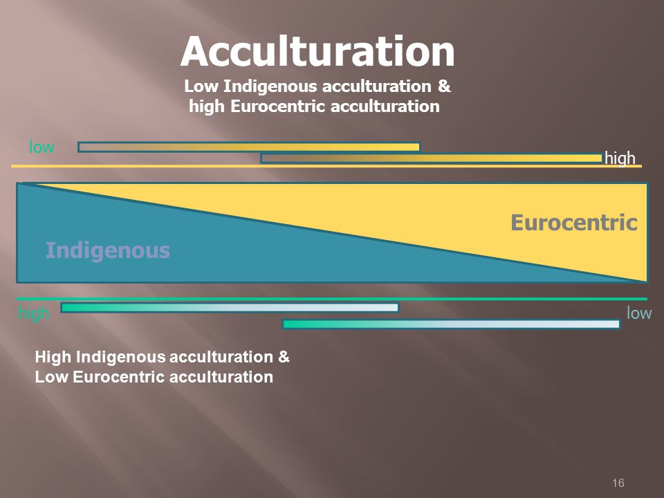Acculturation Eurocentric Indigenous Low Indigenous acculturation &