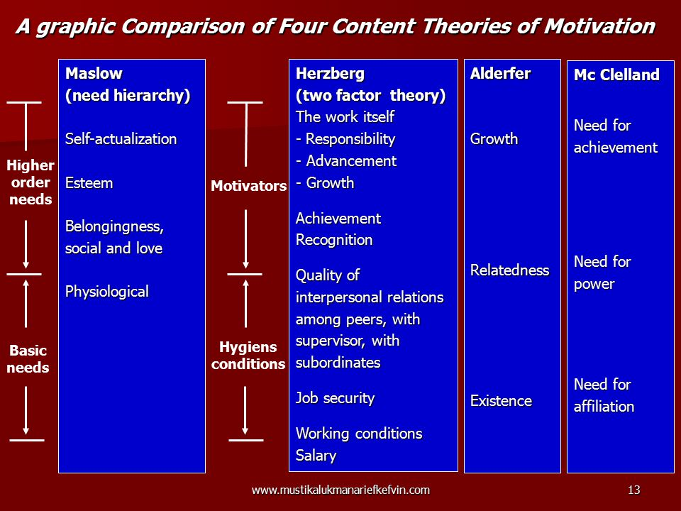 A graphic Comparison of Four Content Theories of Motivation