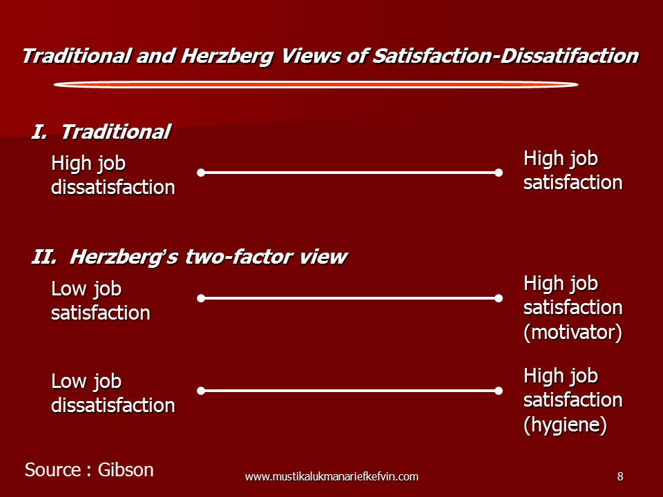 Traditional and Herzberg Views of Satisfaction-Dissatifaction