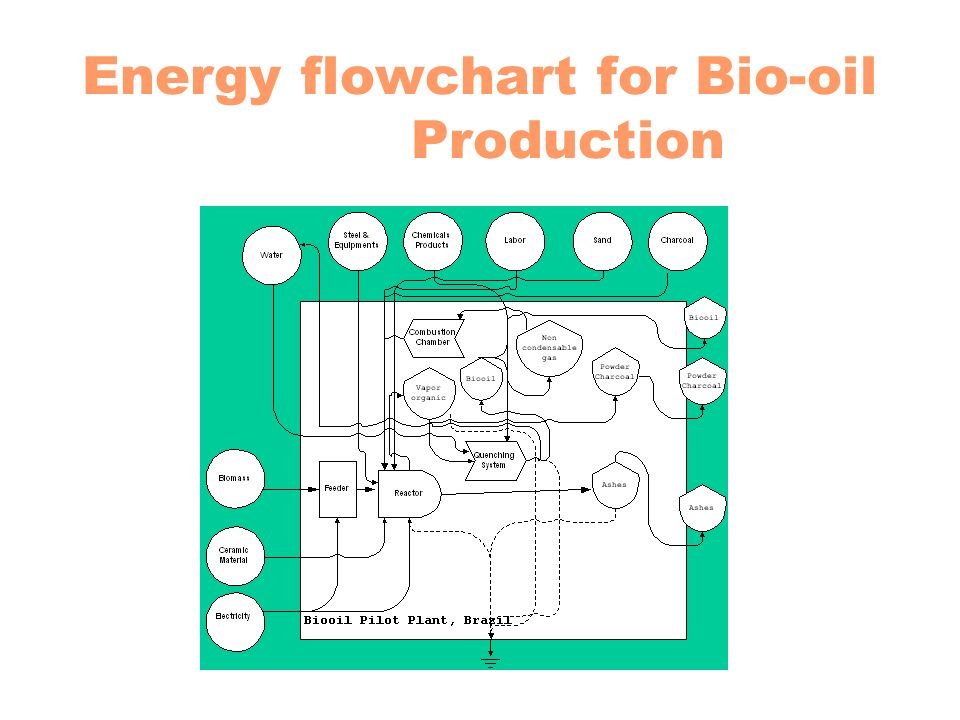 Energy flowchart for Bio-oil Production