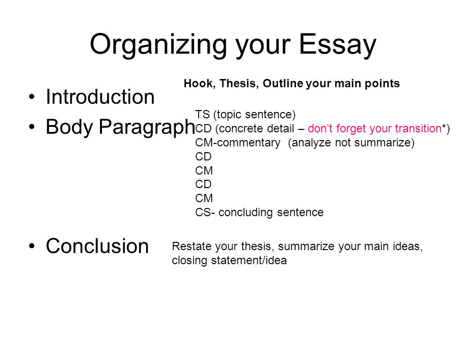 http://slideplayer.com/3748777/13/images/16/Organizing+your+Essay+Introduction+Body+Paragraph+Conclusion.jpg