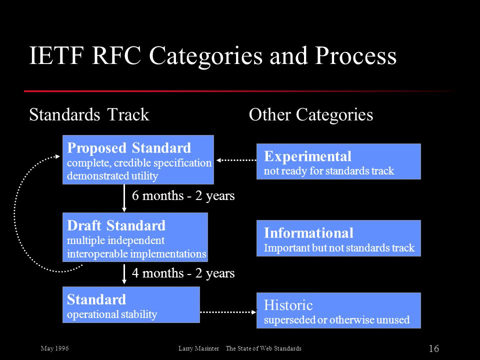 IETF RFC Categories and Process