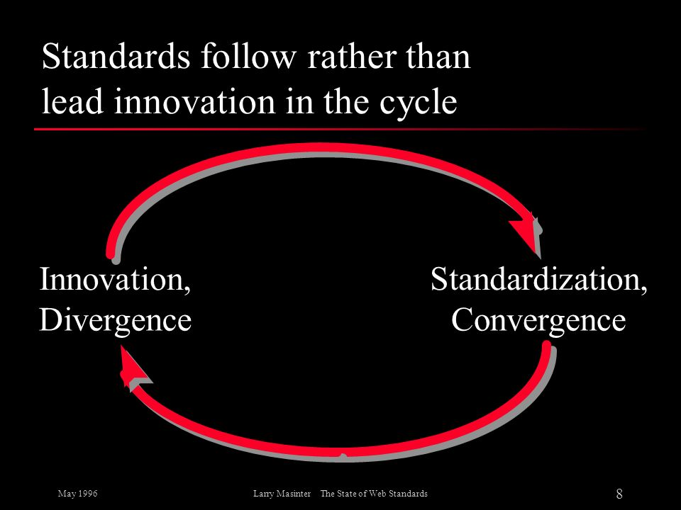 Standards follow rather than lead innovation in the cycle