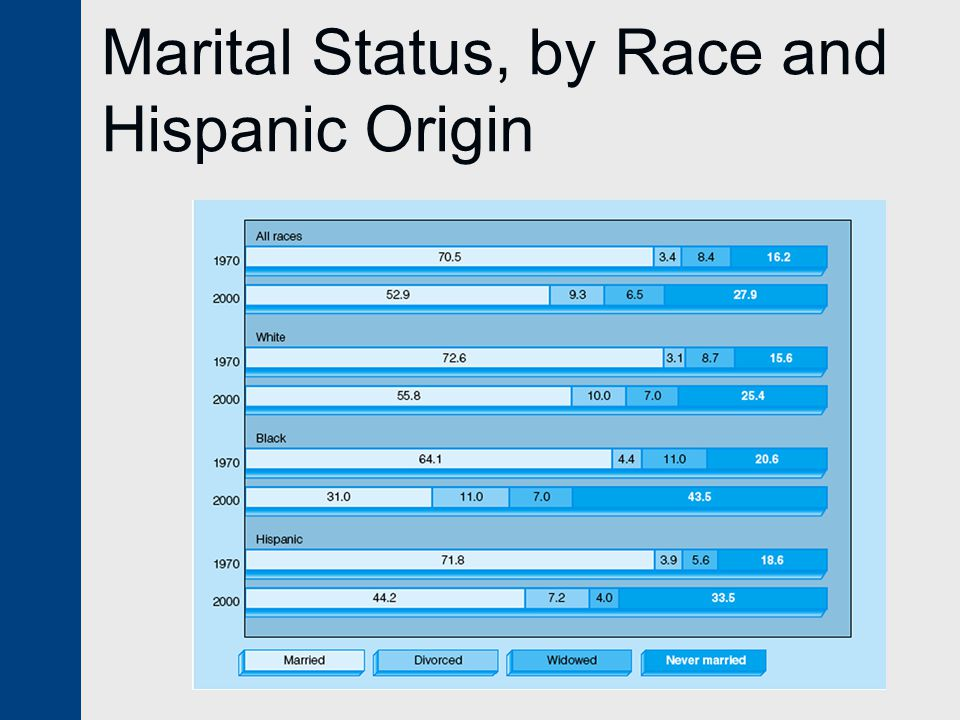 Marital Status, by Race and Hispanic Origin