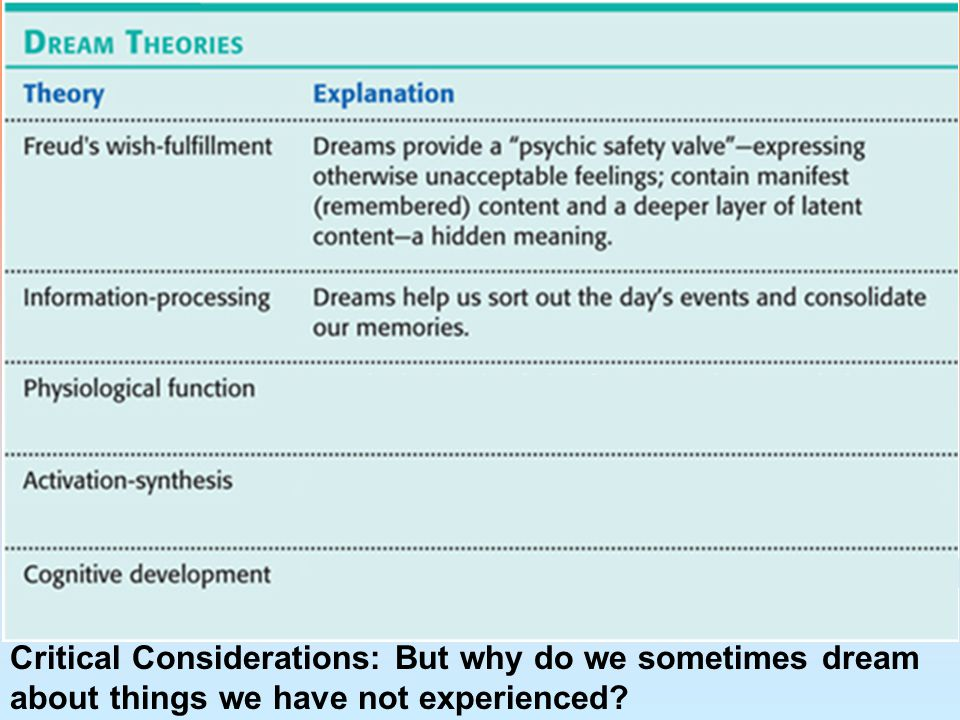 Critical Considerations: But why do we sometimes dream about things we have not experienced