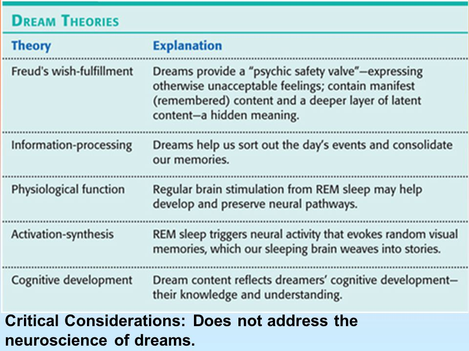 Critical Considerations: Does not address the neuroscience of dreams.