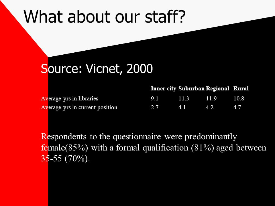 What about our staff Source: Vicnet, 2000