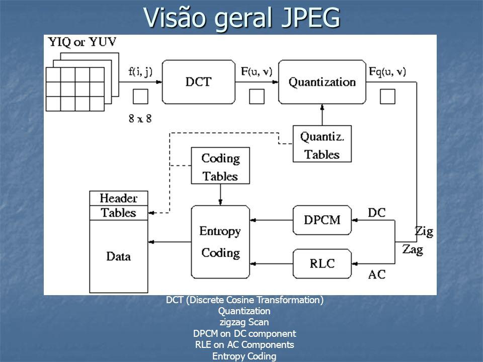 Visão geral JPEG DCT (Discrete Cosine Transformation)