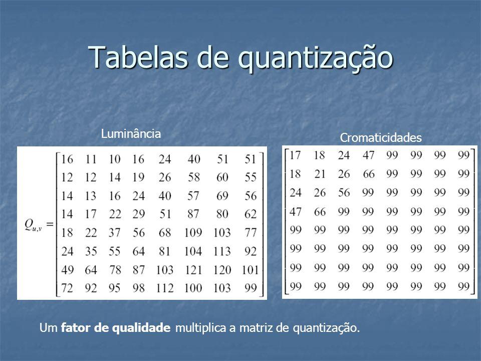 Tabelas de quantização
