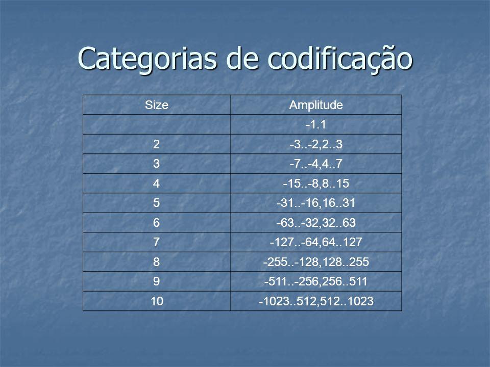 Categorias de codificação